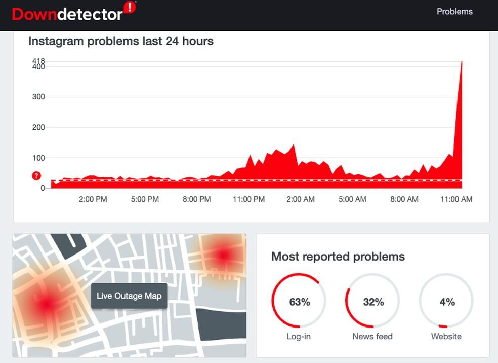 Downdetektori veebisait näitab üha suuremat arvu kaebusi probleemide kohta Instagramis.Foto: Reproduo / Downdetector