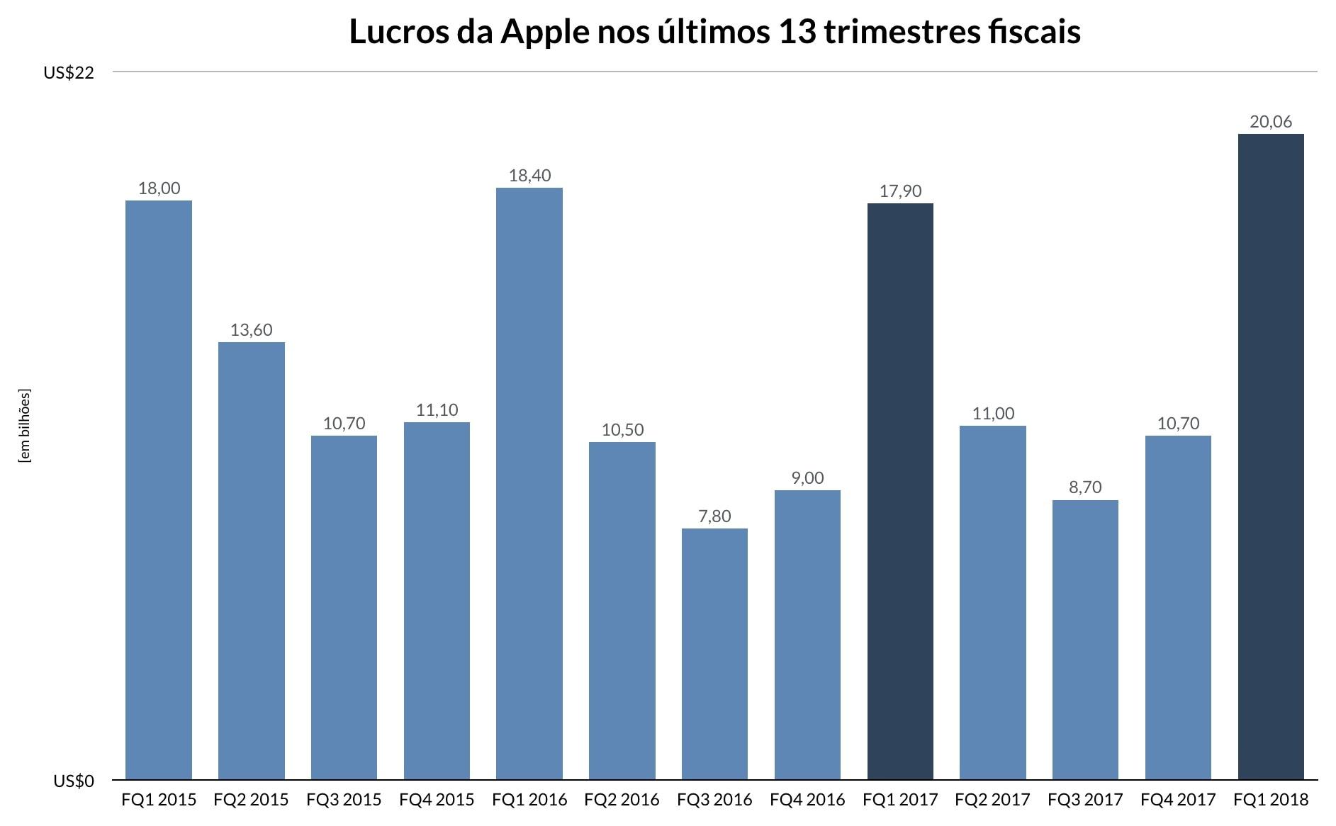 Apple'i esimese eelarve kvartali näitaja