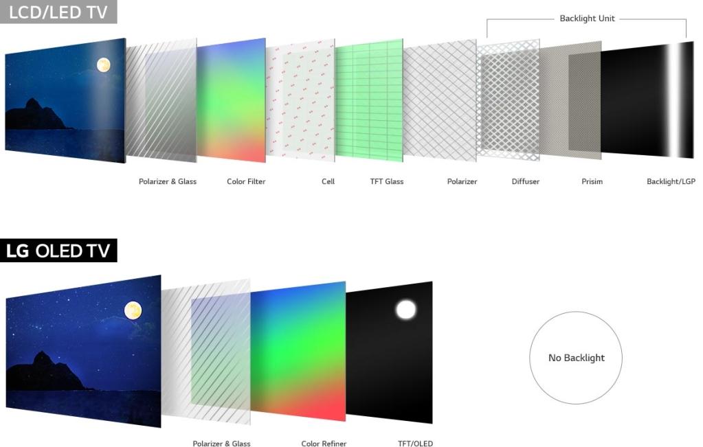 Erinevus OLED LCD / LED ekraanidest