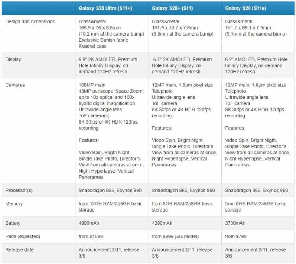 Galaxy S20 spetsifikatsioonid ja hinnaliinid