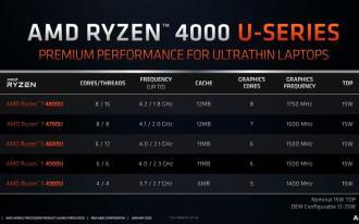 Ryzen 4000 U-seeria