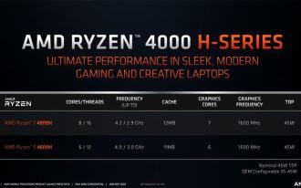 Ryzen 4000 H-seeria