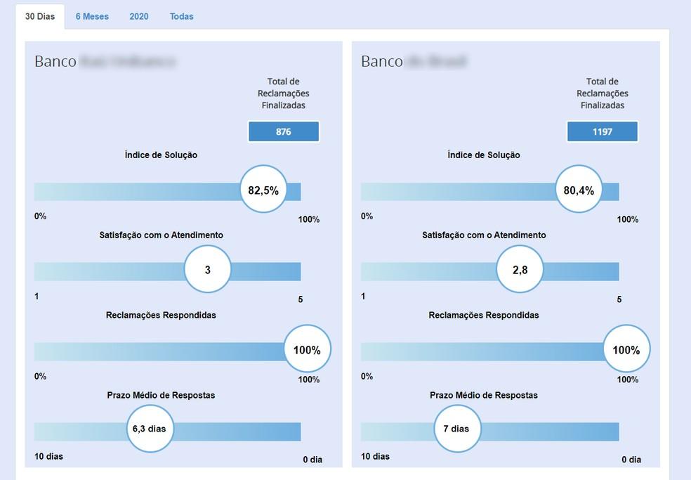 Consumidor.gov.br: kahe ettevõtte maine võrdlus Foto: Reproduo / Ana Letcia Loubak