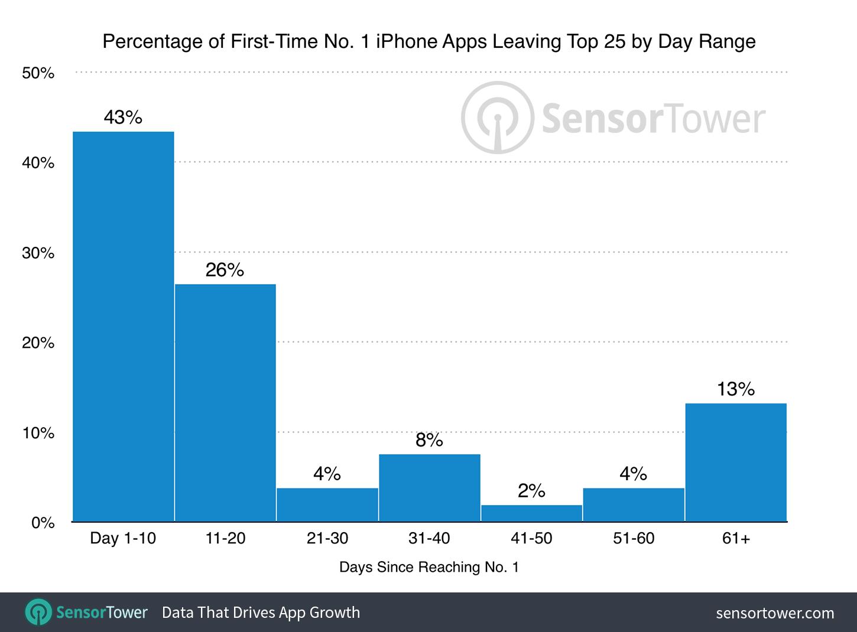 Tower Sensori rakenduste uuring jõudis App Store'i number 1-ni