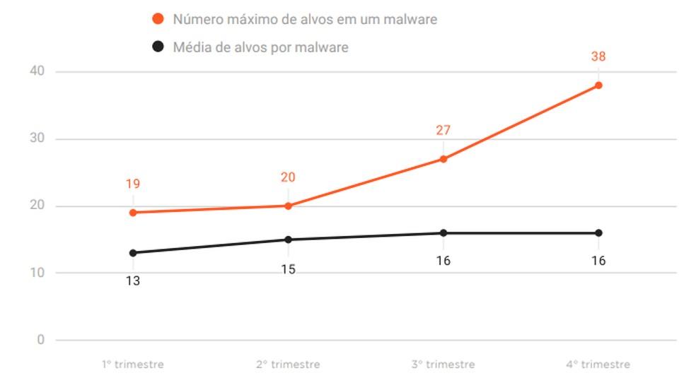 2019. aastal tabas üksainus pangaviirus Brasiilia 38 finantseerimisasutuse kliente Foto: Reproduo / Axur