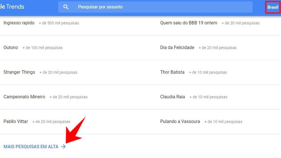 Google Trends kuvab Google'i fotol enim otsitud subjekti: Reproduo / Rodrigo Fernandes