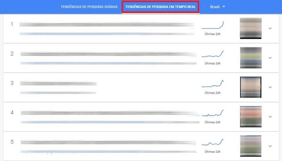 Google Trends kuvab Google'i fotol reaalajas kõige ihaldatumaid objekte: Reproduo / Rodrigo Fernandes