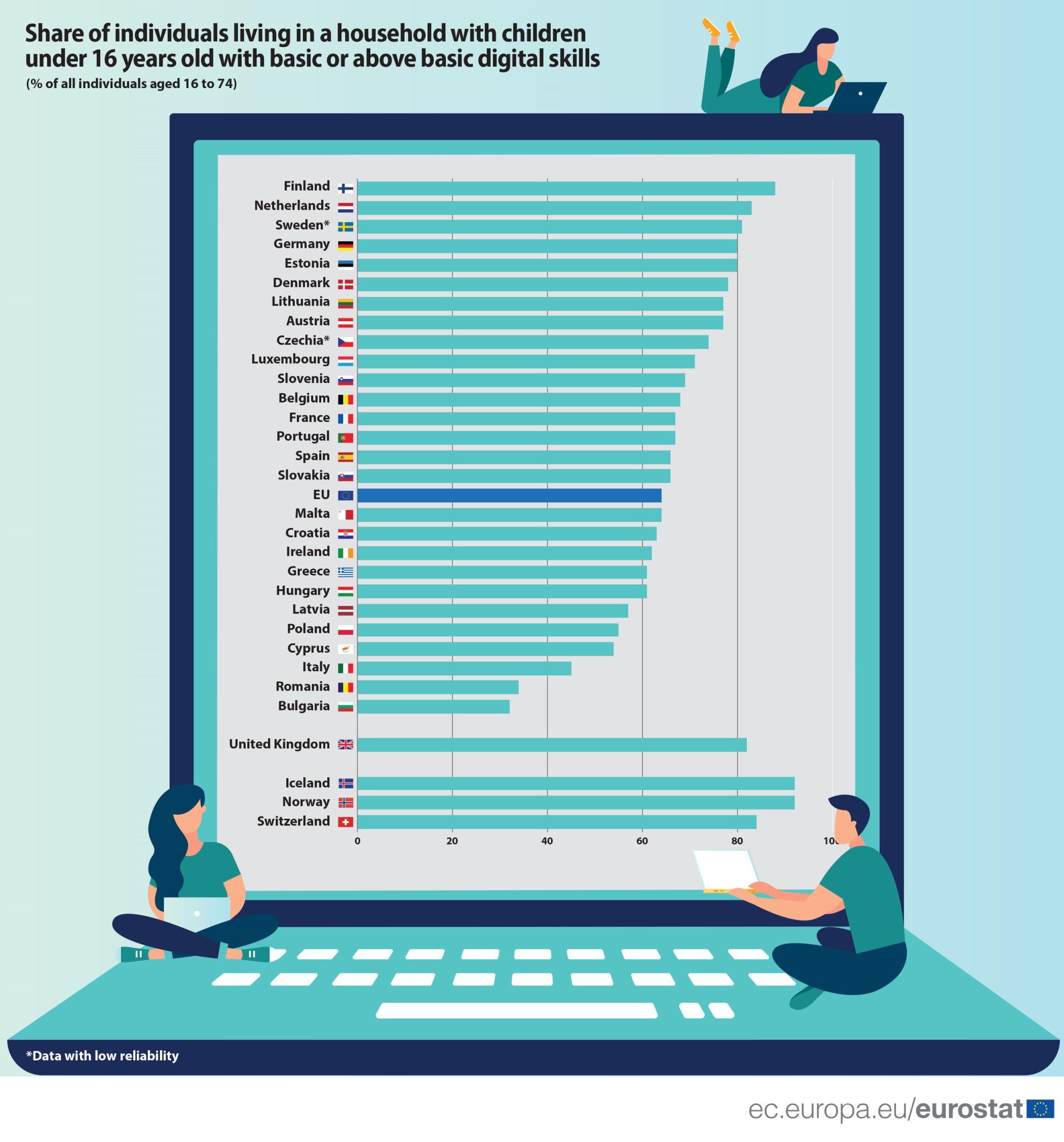 Protsent inimestest, kellel on Euroopas 2019. aastal tagatud põhilised digitaalsed oskused