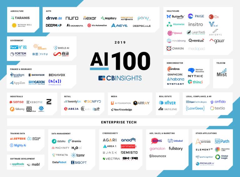 AI 100 2020