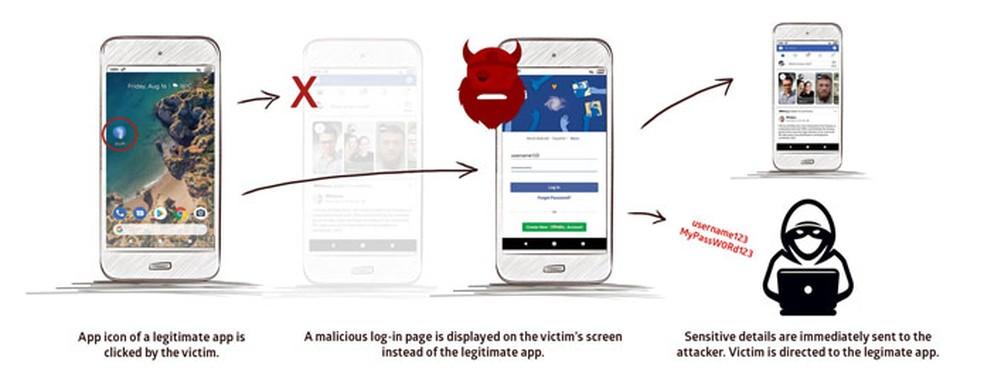 Fotode kasutajate petmiseks pahatahtlike rakenduste tehtud sammud: Reproduo / Promon