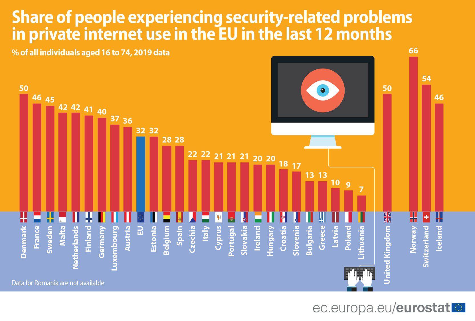 Interneti-turvalisuse probleemidest 2019. aastal teatanud eurooplaste protsent