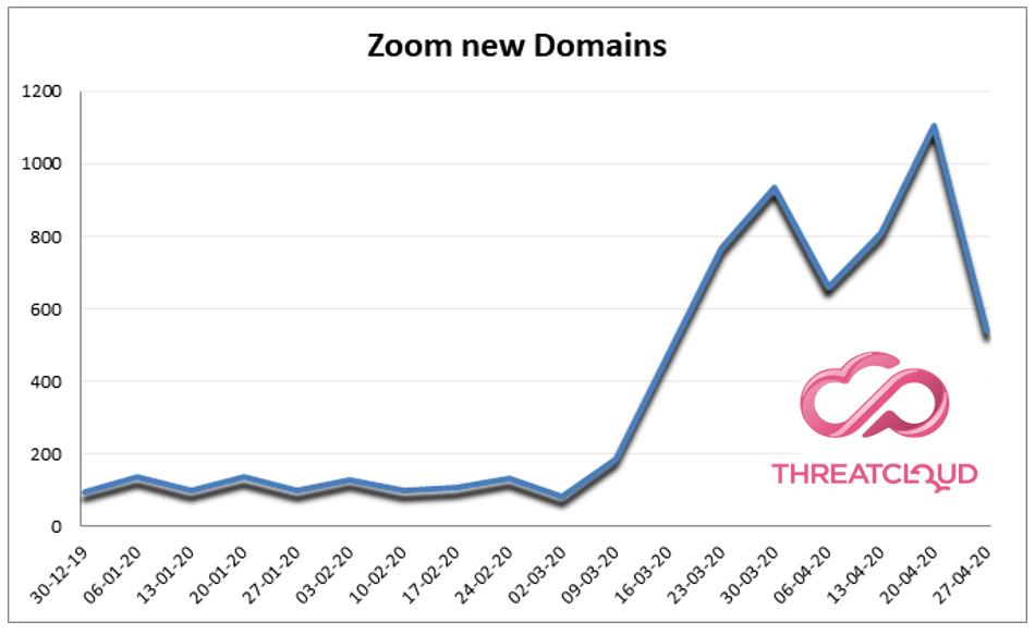 Zoomiga seotud registreeritud veebidomeenide arvu areng