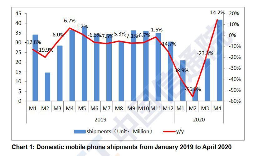 Hiina turul müügiks pakutavate nutitelefonide arvu areng