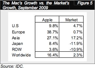 Pertumbuhan Mac - September / 2009