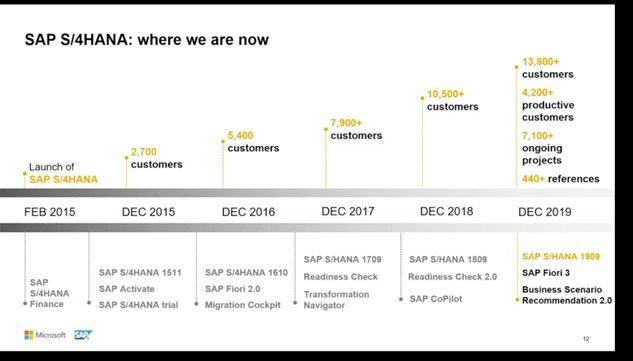 SAP tech