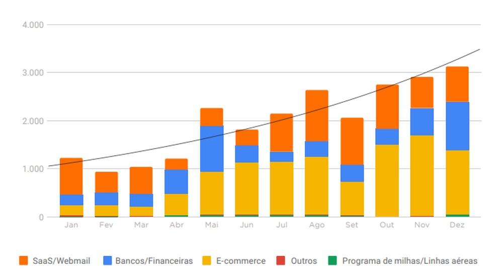 E-kaubandus on peamine andmepüügi eesmärk 2019. aastaks, järgnevad pangad Foto: Reproduo / Axur