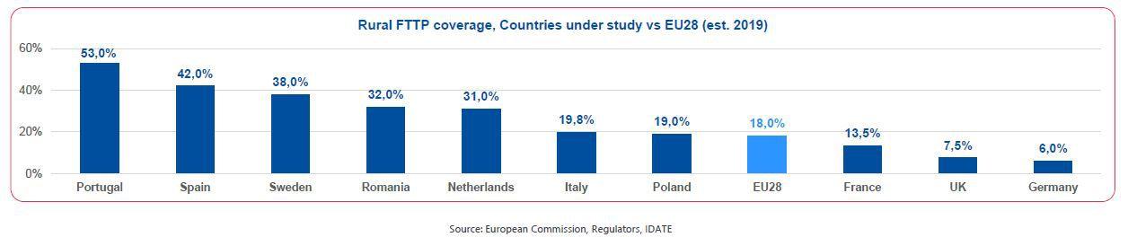 Kiudoptilise katvuse tase EL maapiirkondades