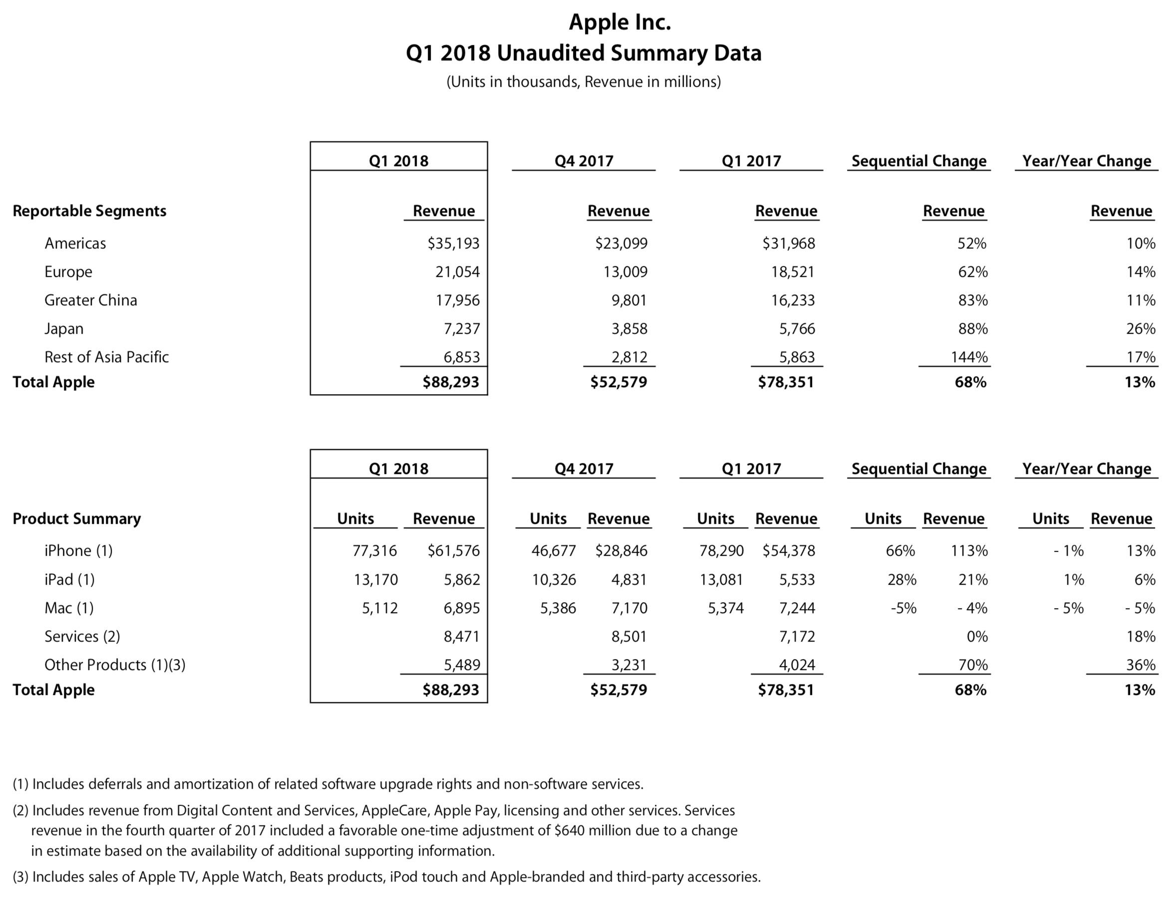 Apple'i esimene eelarveveerand 2018. aastal