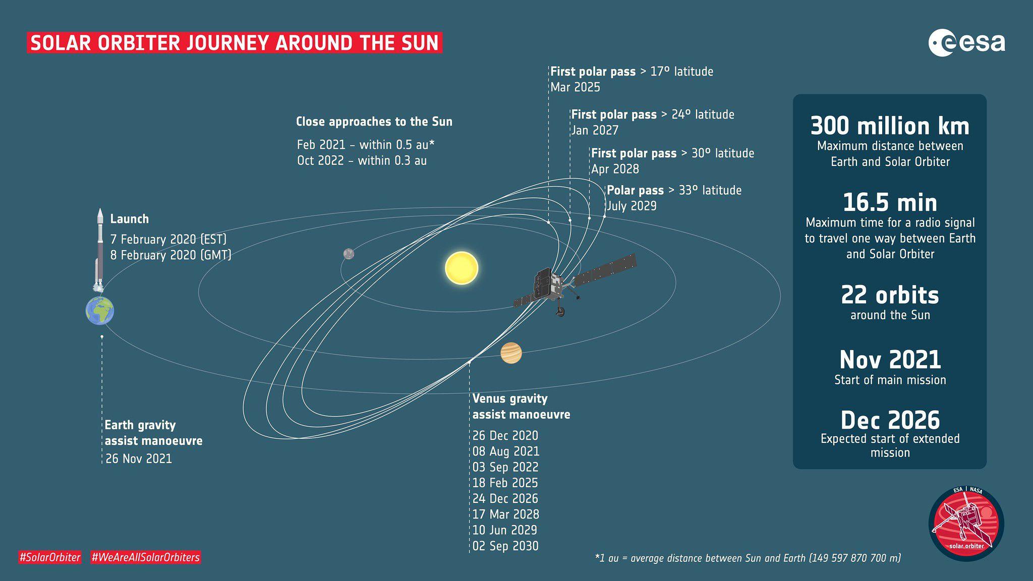 Solar Orbiitri uuritud marsruut naaseb Päikeselt.