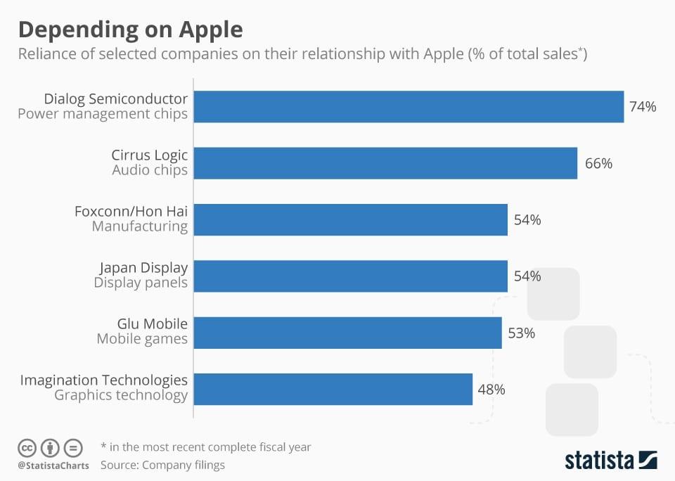 Grafik ketergantungan Apple