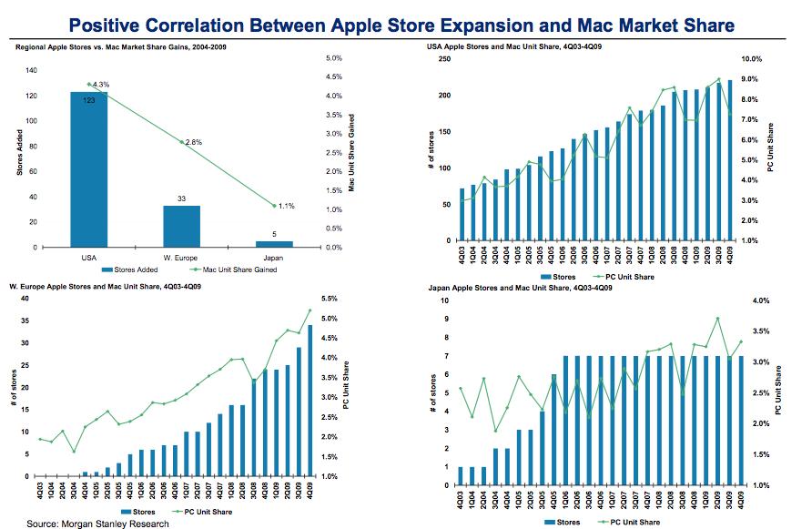 Uuringud näitavad, et Maci edu on otseselt seotud Apple'i poodide kasvuga riigis