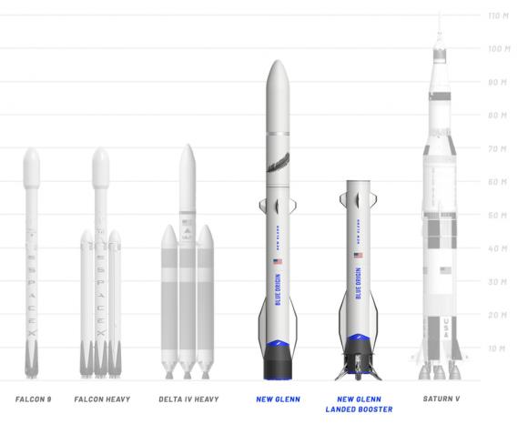 Uus Glenni võrdlus teiste rakettidega