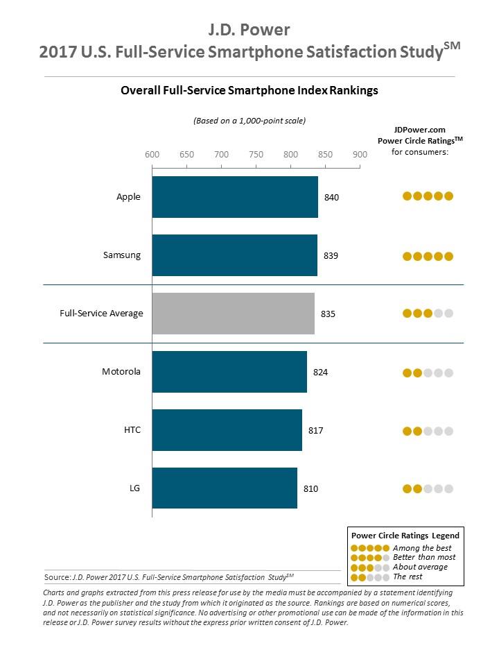 JD.Power peringkat kepuasan pengguna ponsel pintar, 2017