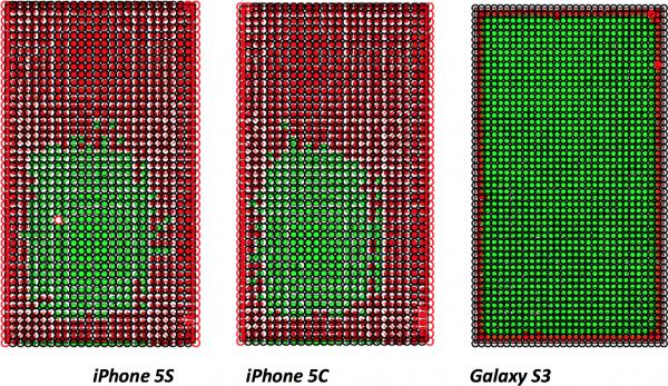 Ettevõte väidab, et iPhone 5s ja 5c ekraanide puutetäpsus on halvem kui GALAXY S III