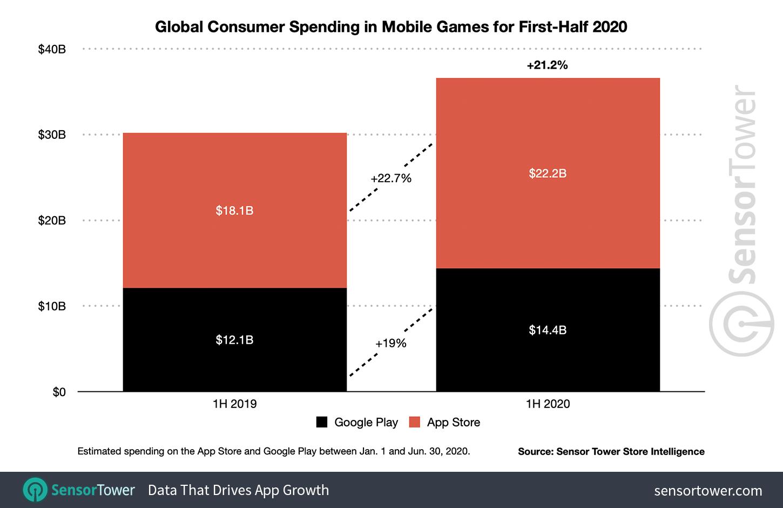 Kulutage mängudele aega 2020. aasta esimesel poolel