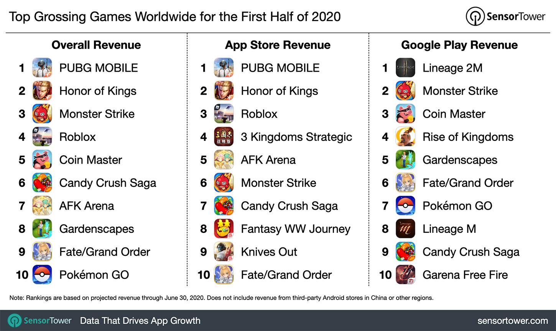 Enim teeninud mängud 2020. aasta esimesel poolel