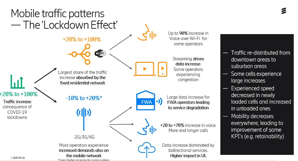 Ericssoni 5G lukustusefekt