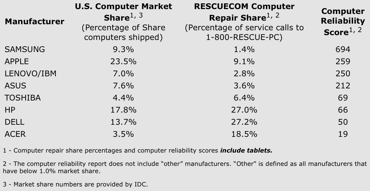 Survei RESCUECOM (kuartal ketiga 2013)