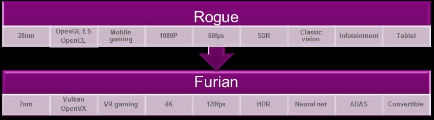 Rogue ja Furiani arhitektuuri võrdlus