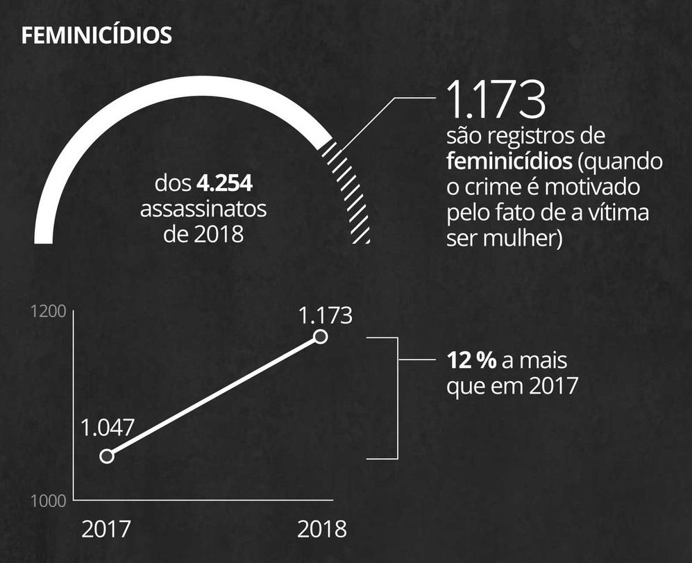 Grafik menunjukkan bahwa dari 4.254 wanita yang terbunuh di Brasil pada tahun 2018, 1.173 terbunuh karena menjadi wanita.  Penulis adalah oleh Rodrigo Cunha dari G1.