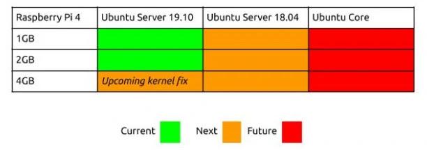 Canonical lubab pakkuda kogu Raspberry Pi jaoks täielikku Ubuntu tuge