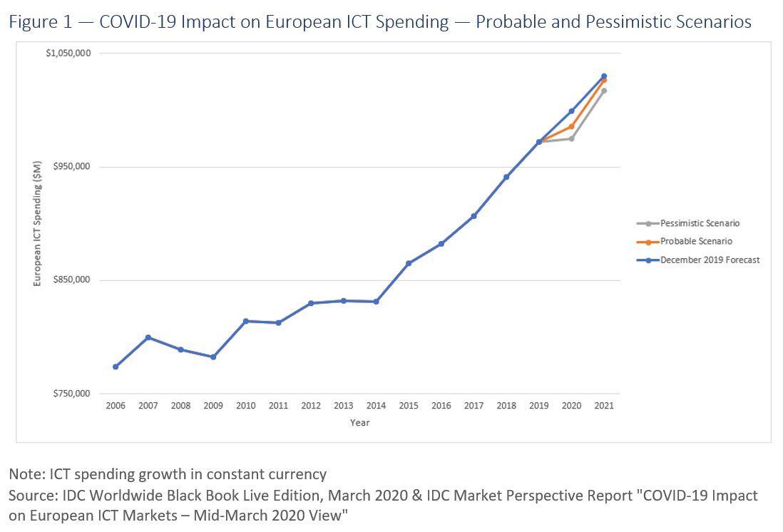 IDC prognoos Euroopa tehnoturule aastaks 2020