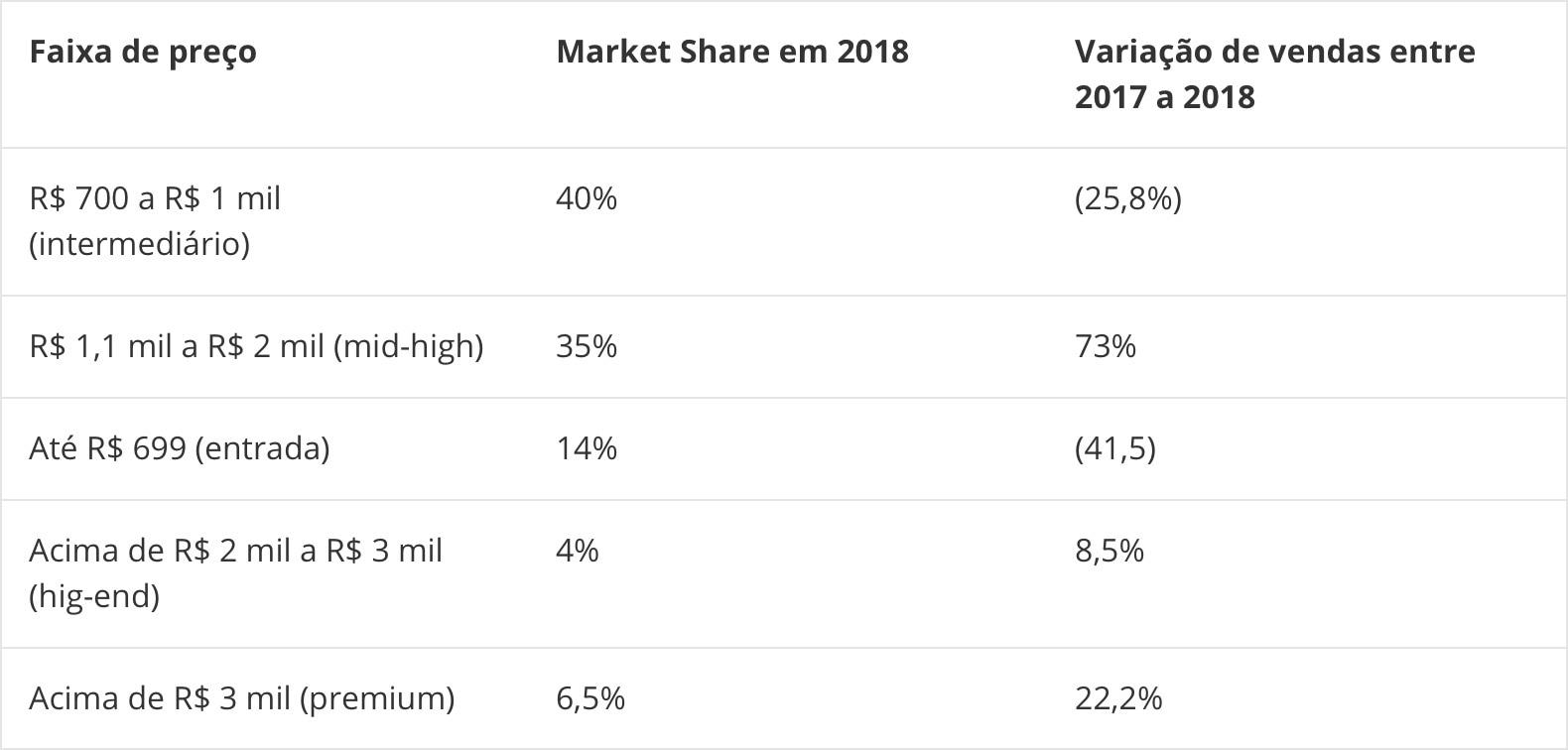 IDC Brasiilia nutitelefonide turul 2018. aastal