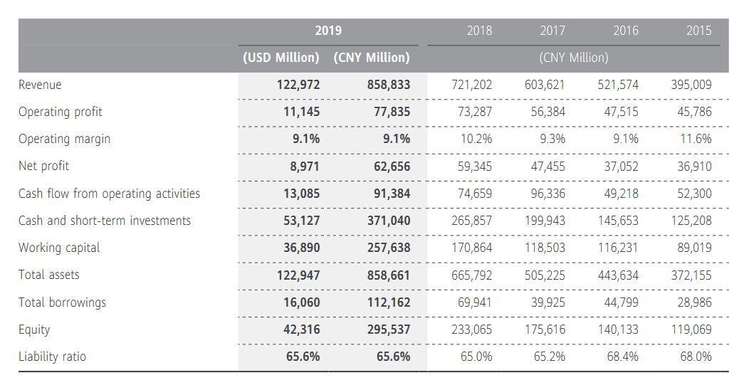 Huawei 2019. aasta majandustulemused võrreldes eelmise 5 aastaga