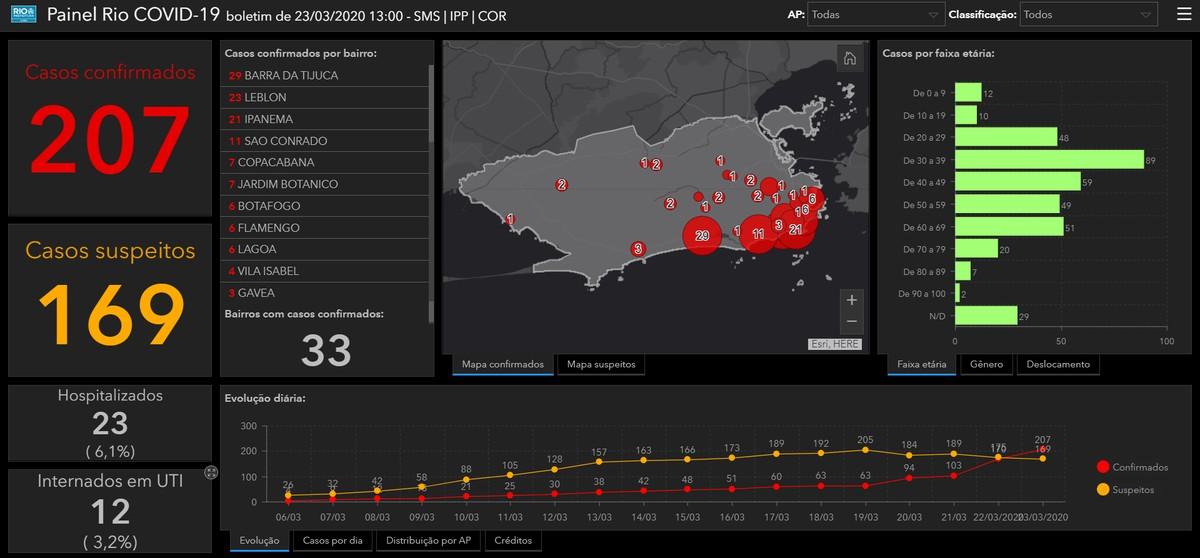 Koronaviirus Rio de Janeiros: veebisait näitab kinnitatud juhtumeid reaalajas