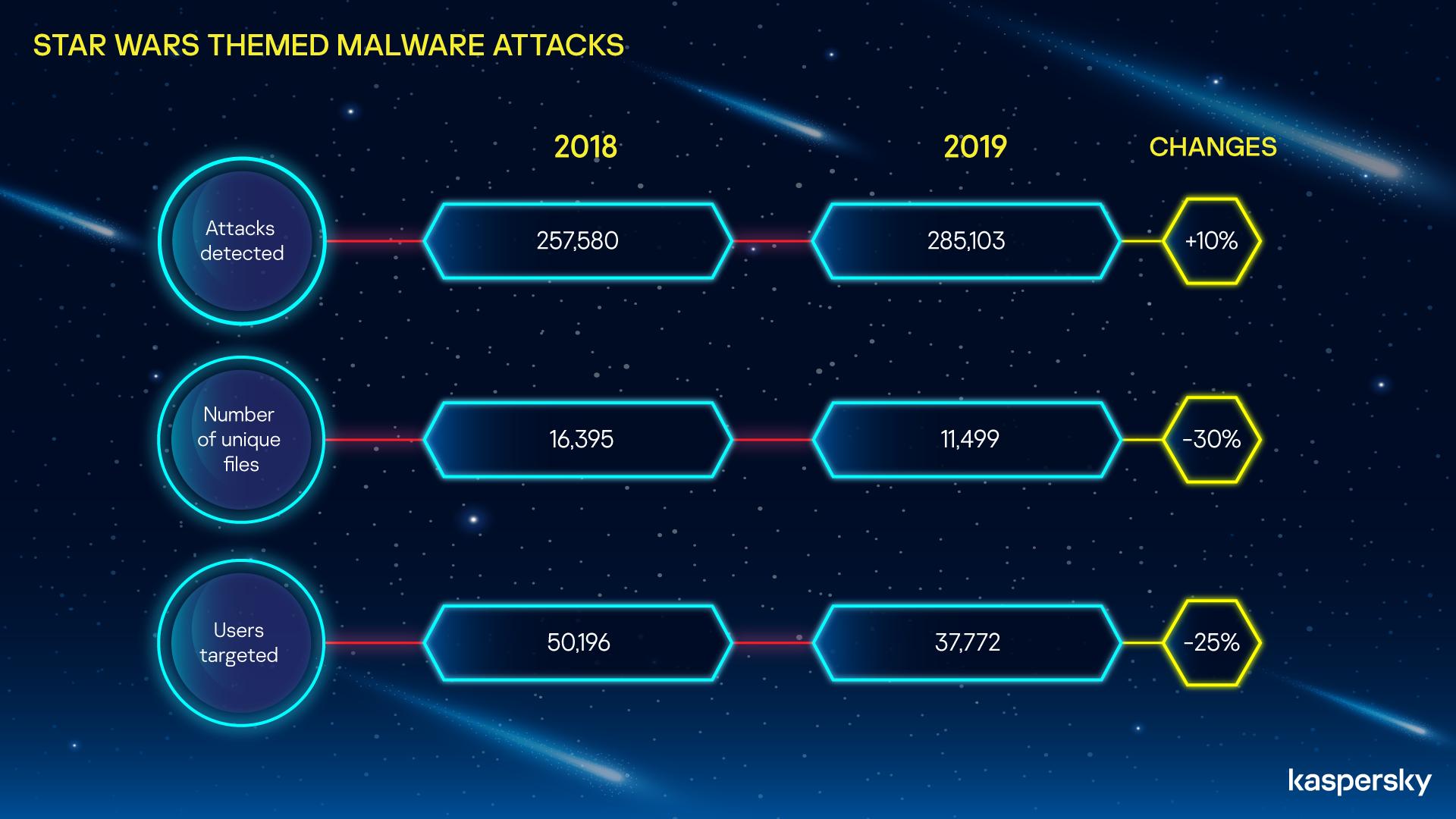 Aastatel 2018–2019 seotud pahavara rünnak Stars Warsiga