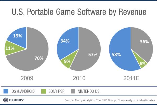 Mobiilimängud domineerivad juba USA turul ning edestavad PSP ja DS
