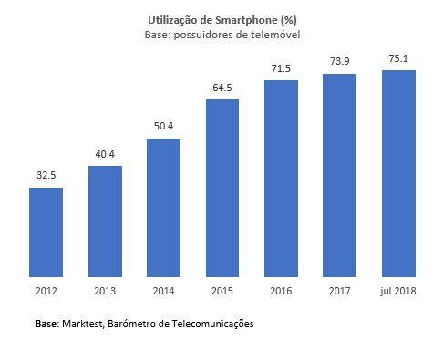 penggunaan smartphone tek Juli