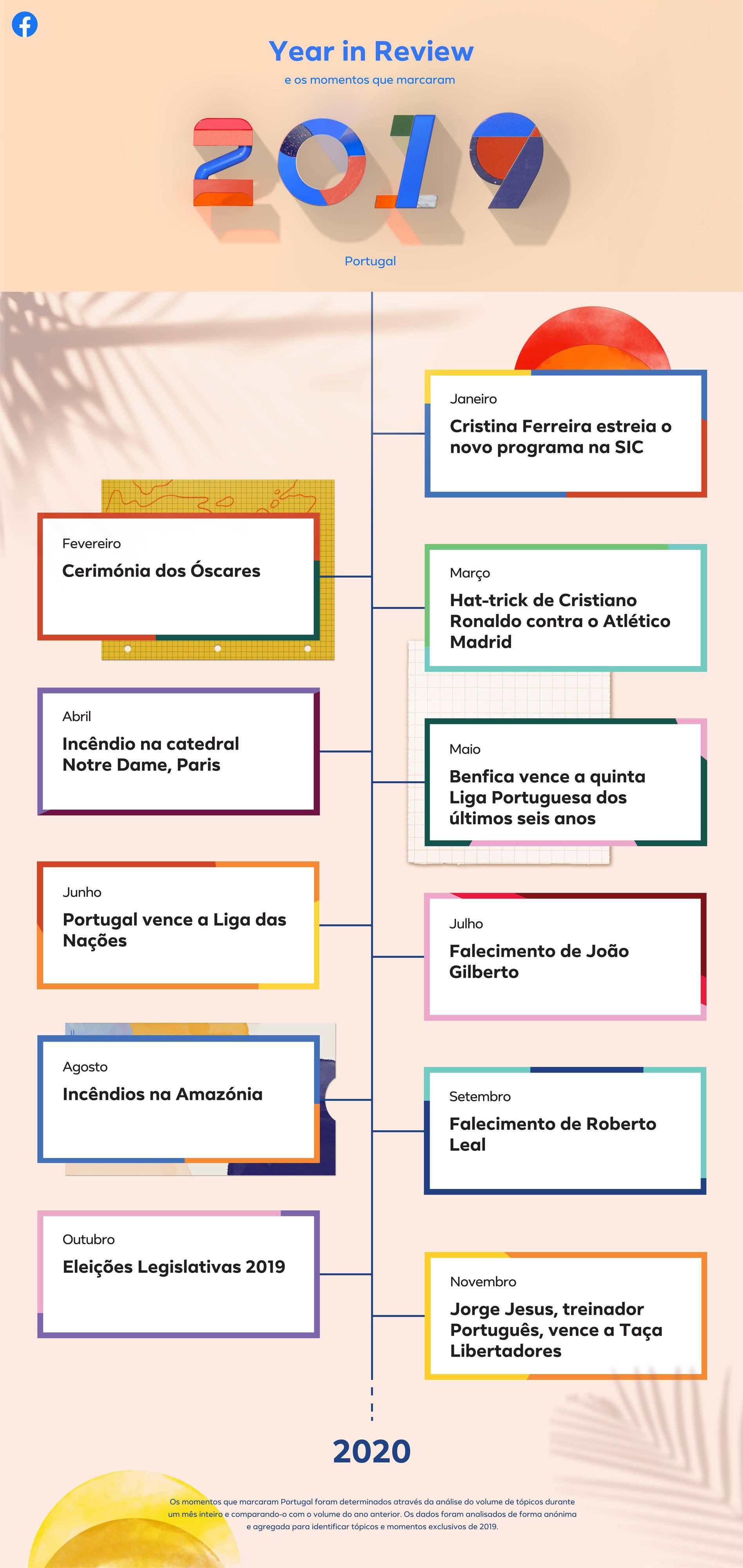 Ülevaate aasta 2019 Facebook Portugal