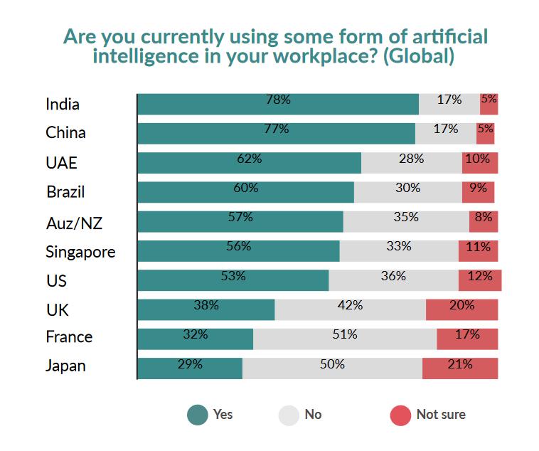 Distribusi adopsi teknologi AI oleh negara