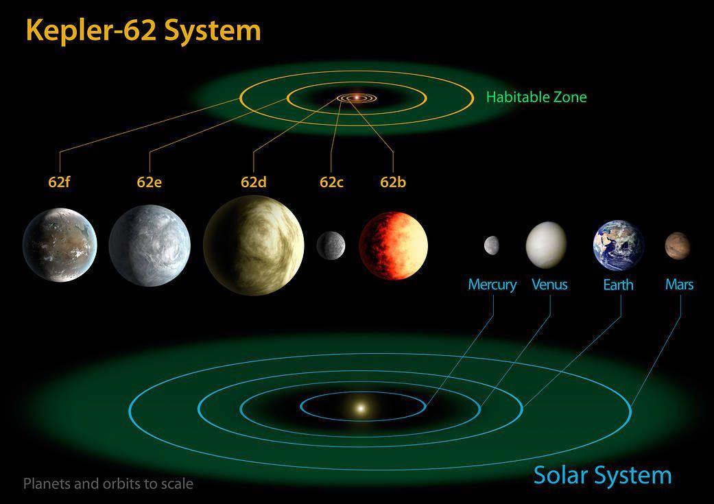 Planeedisüsteemi Kepler 62 skeem